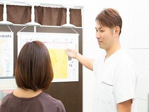 三島市 優しい産後の骨盤矯正の説明